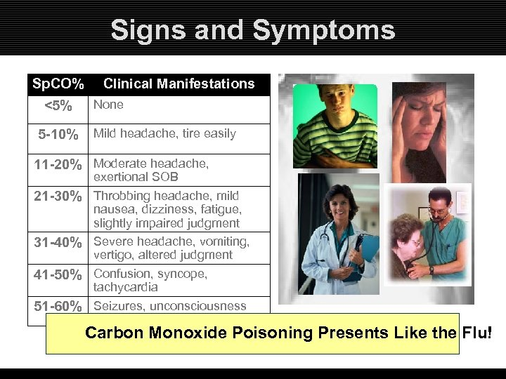 Signs and Symptoms Sp. CO% <5% 5 -10% Clinical Manifestations None Mild headache, tire