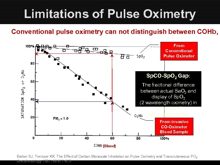 Limitations of Pulse Oximetry Conventional pulse oximetry can not distinguish between COHb, a From