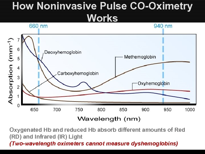How Noninvasive Pulse CO-Oximetry Works Oxygenated Hb and reduced Hb absorb different amounts of