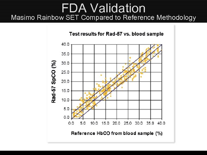 FDA Validation Masimo Rainbow SET Compared to Reference Methodology Red