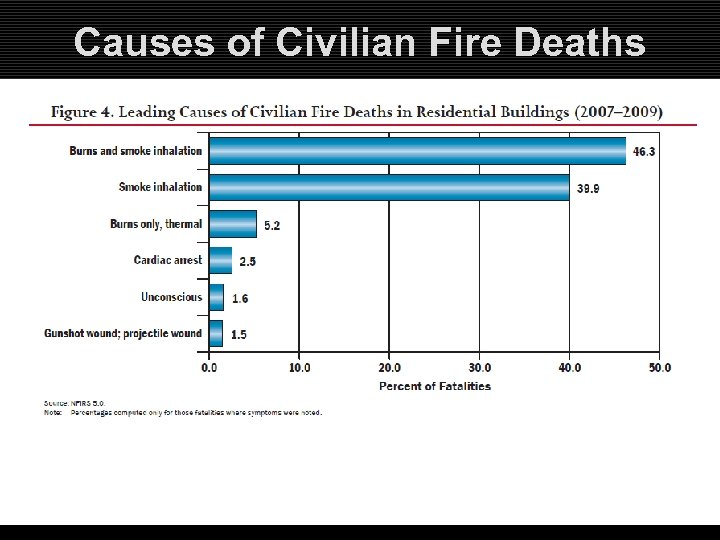 Causes of Civilian Fire Deaths