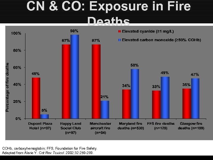 Percentage of fire deaths CN & CO: Exposure in Fire Deaths COHb, carboxyhemoglobin; FFS,