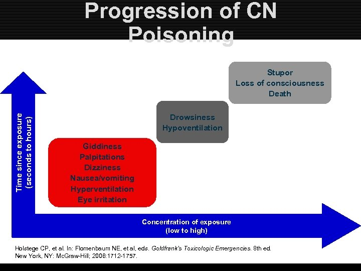 Progression of CN Poisoning Time since exposure (seconds to hours) Stupor Loss of consciousness