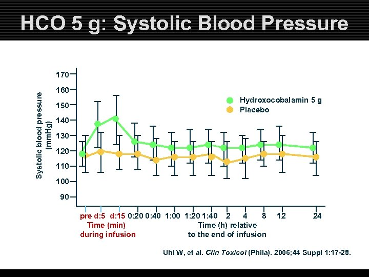 HCO 5 g: Systolic Blood Pressure Systolic blood pressure (mm. Hg) 170 160 150