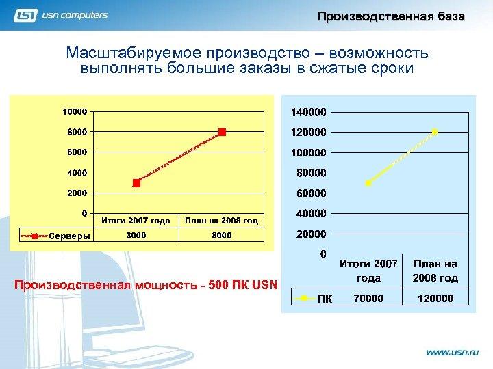 Производственная база Масштабируемое производство – возможность выполнять большие заказы в сжатые сроки Производственная мощность