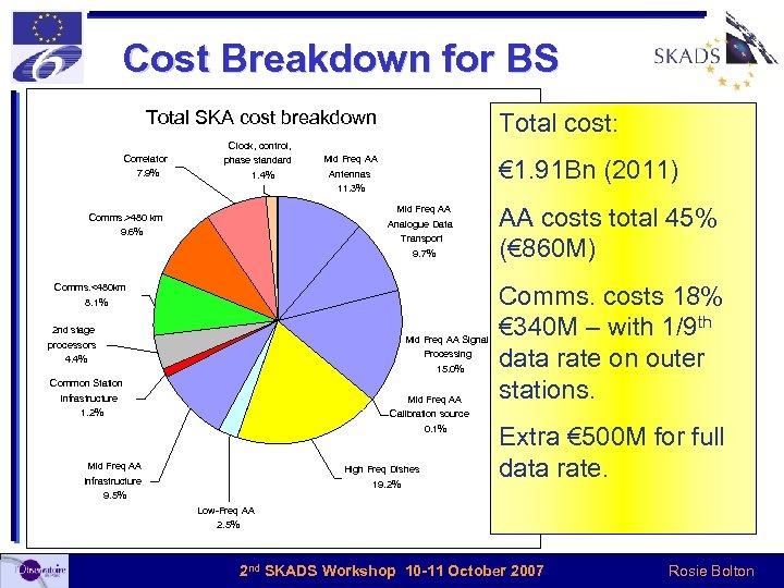 Cost Breakdown for BS Total SKA cost breakdown Total cost: Clock, control, Correlator 7.