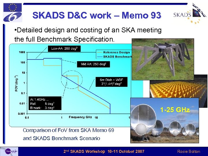 SKADS D&C work – Memo 93 • Detailed design and costing of an SKA