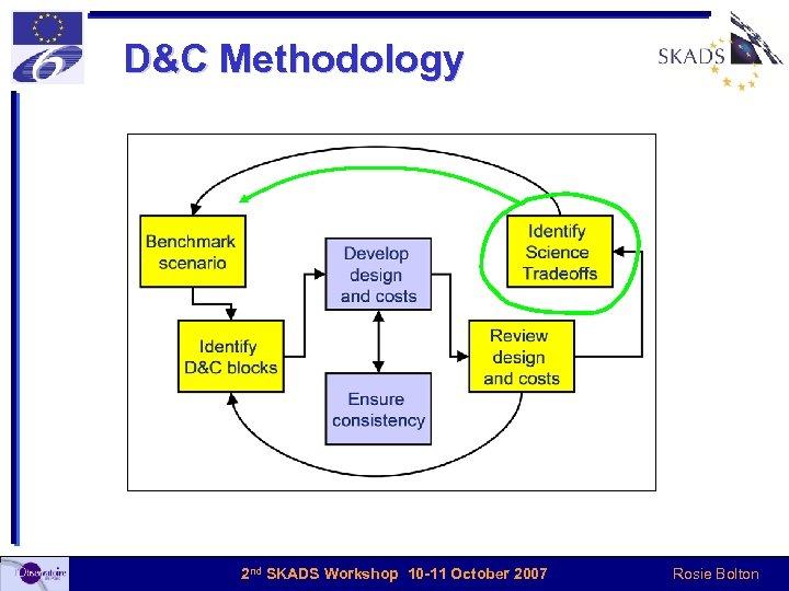 D&C Methodology 2 nd SKADS Workshop 10 -11 October 2007 Rosie Bolton