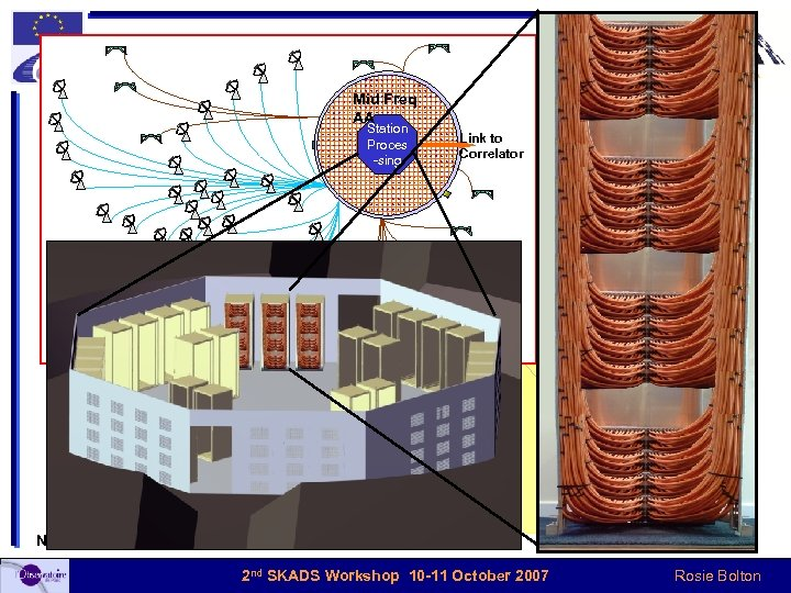Overall SKA Configuration Mid Freq AA Station Proces -sing Comms links Link to Correlator
