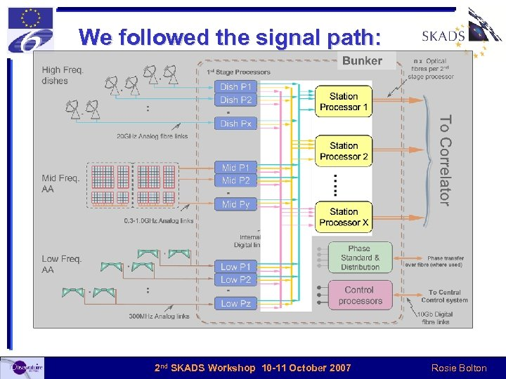 We followed the signal path: 2 nd SKADS Workshop 10 -11 October 2007 Rosie