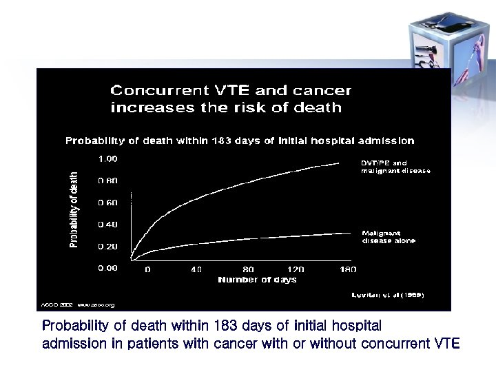 Probability of death within 183 days of initial hospital admission in patients with cancer