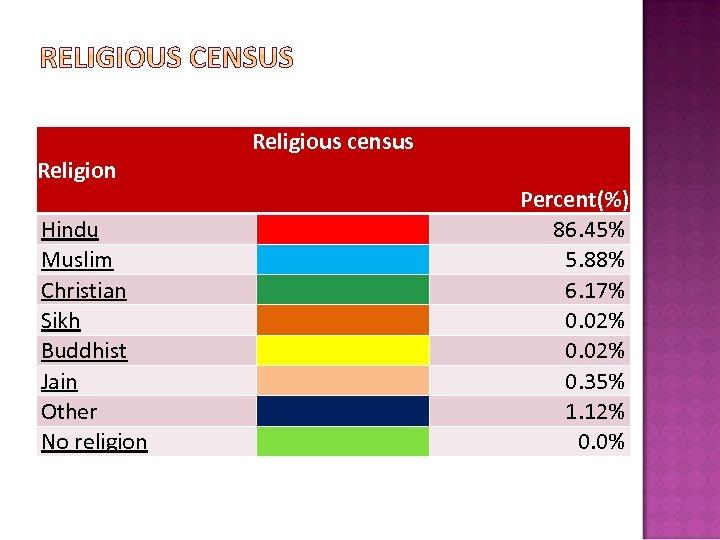 Religion Hindu Muslim Christian Sikh Buddhist Jain Other No religion Religious census