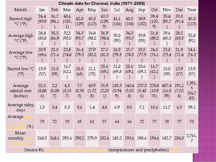 Climate data for Chennai, India (1971– 2000) Month Record high °C (°F) Jan Feb