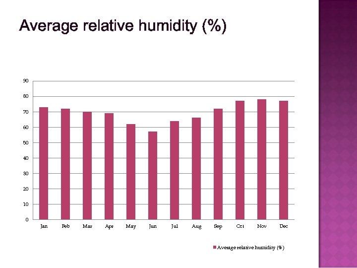 Average relative humidity (%) 90 80 70 60 50 40 30 20 10 0