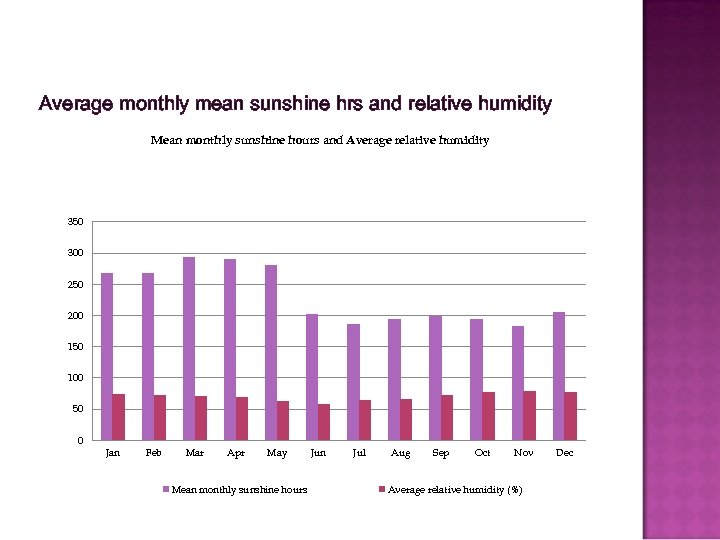 Average monthly mean sunshine hrs and relative humidity Mean monthly sunshine hours and Average