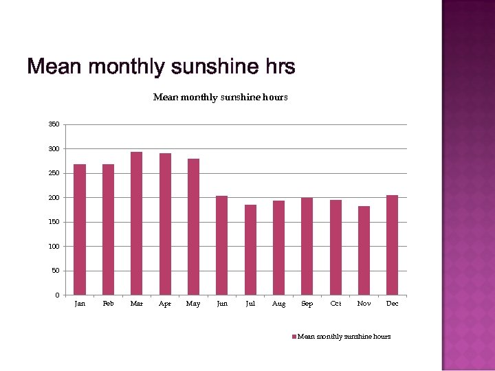 Mean monthly sunshine hrs Mean monthly sunshine hours 350 300 250 200 150 100