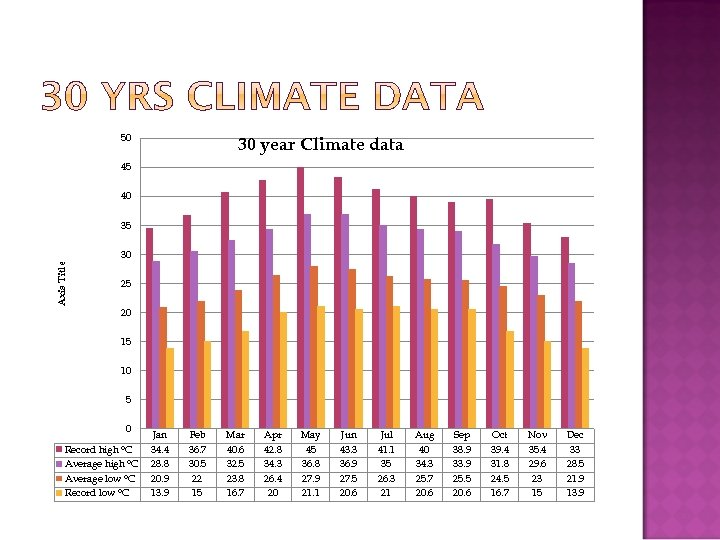 50 30 year Climate data 45 40 35 Axis Title 30 25 20 15