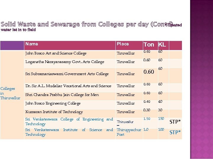 Solid Waste and Sewarage from Colleges per day (Contd) * Treated water let in