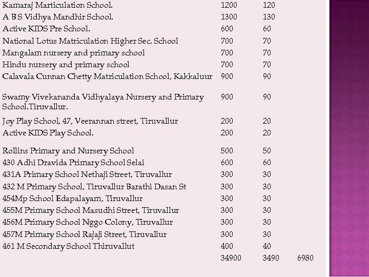Kamaraj Marticulation School. A B S Vidhya Mandhir School. Active KIDS Pre School. National