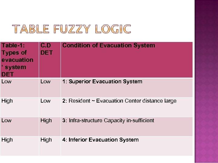 Table-1: Types of evacuation ' system DET C. D DET Condition of Evacuation System