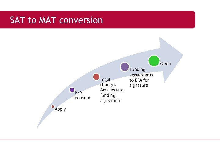 SAT to MAT conversion Open EFA consent Apply Legal changes: Articles and funding agreement