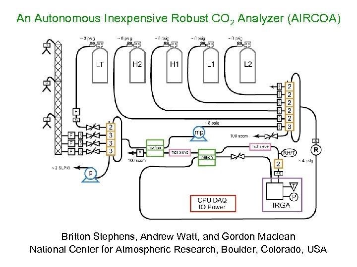 An Autonomous Inexpensive Robust CO 2 Analyzer (AIRCOA) Britton Stephens, Andrew Watt, and Gordon