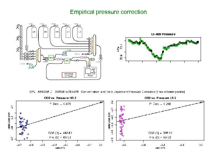 Empirical pressure correction