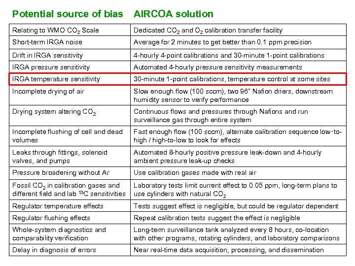 Potential source of bias AIRCOA solution Relating to WMO CO 2 Scale Dedicated CO
