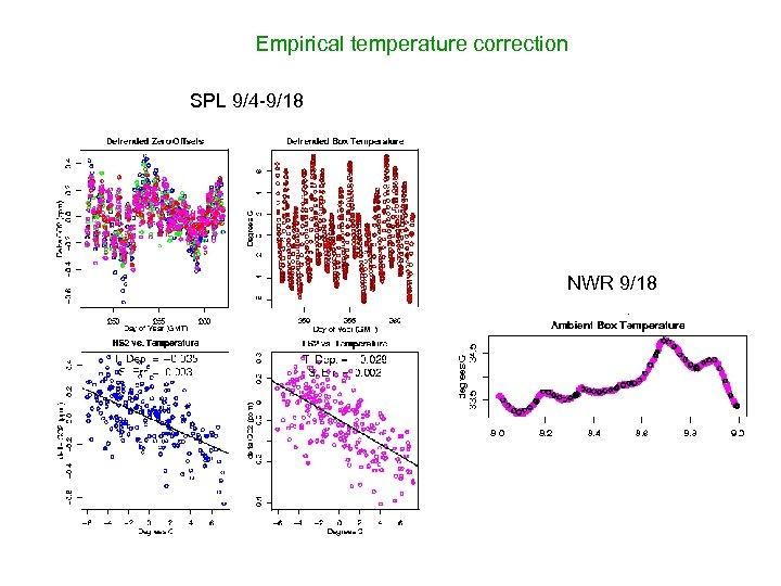 Empirical temperature correction SPL 9/4 -9/18 NWR 9/18