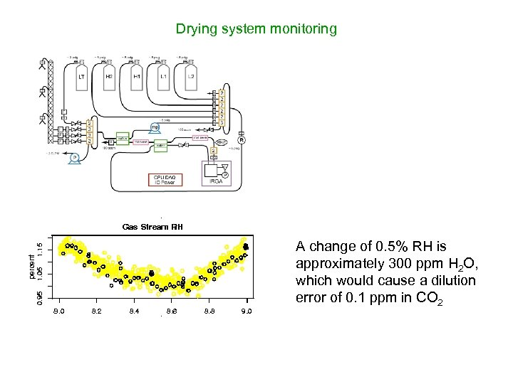 Drying system monitoring A change of 0. 5% RH is approximately 300 ppm H