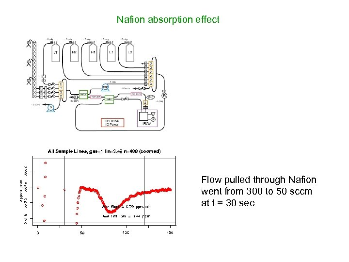 Nafion absorption effect Flow pulled through Nafion went from 300 to 50 sccm at