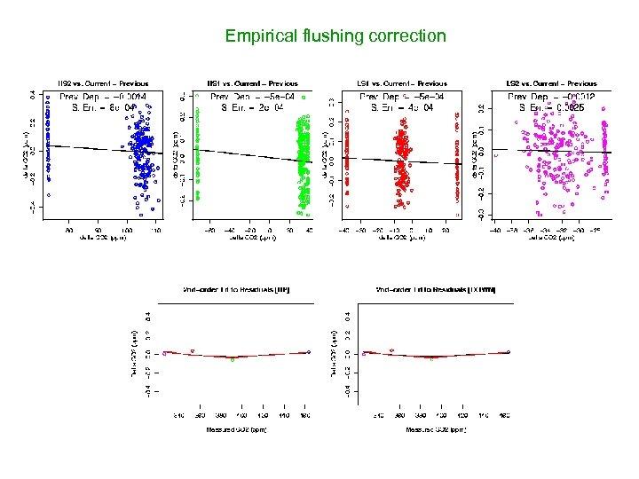 Empirical flushing correction
