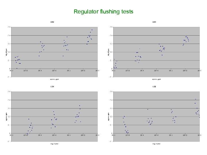 Regulator flushing tests