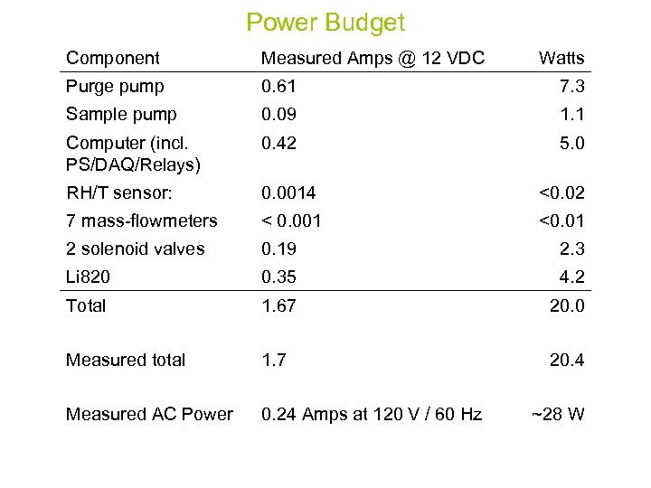 Power Budget Component Measured Amps @ 12 VDC Watts Purge pump 0. 61 7.