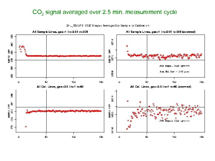CO 2 signal averaged over 2. 5 min. measurement cycle