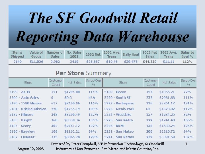 The SF Goodwill Retail Reporting Data Warehouse August 12, 2003 Prepared by Peter Campbell,