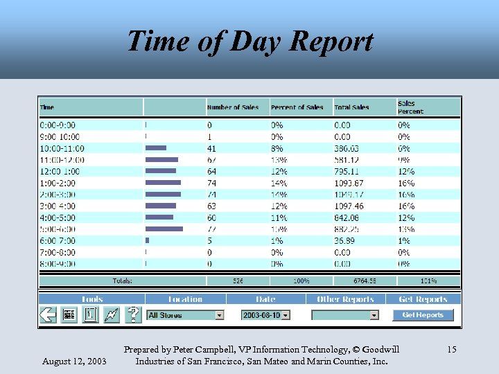 Time of Day Report August 12, 2003 Prepared by Peter Campbell, VP Information Technology,