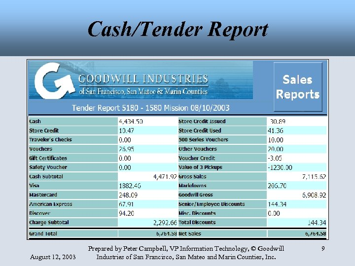 Cash/Tender Report August 12, 2003 Prepared by Peter Campbell, VP Information Technology, © Goodwill