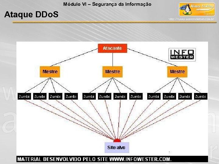 Módulo VI – Segurança da Informação Ataque DDo. S