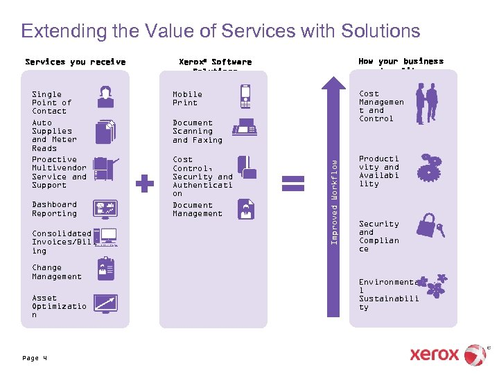 Extending the Value of Services with Solutions Single Point of Contact Auto Supplies and
