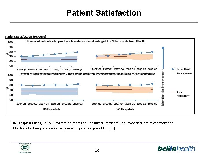Patient Satisfaction The Hospital Care Quality Information from the Consumer Perspective survey data are