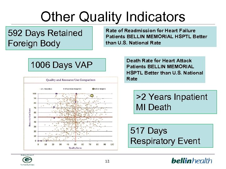 Other Quality Indicators 592 Days Retained Foreign Body Rate of Readmission for Heart Failure