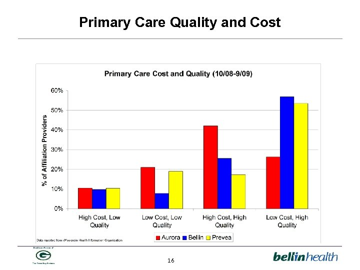 Primary Care Quality and Cost 16
