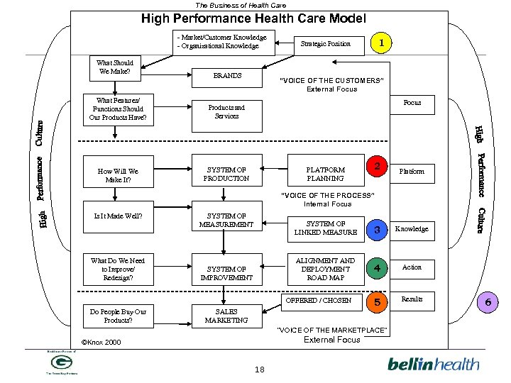 The Business of Health Care High Performance Health Care Model - Market/Customer Knowledge -