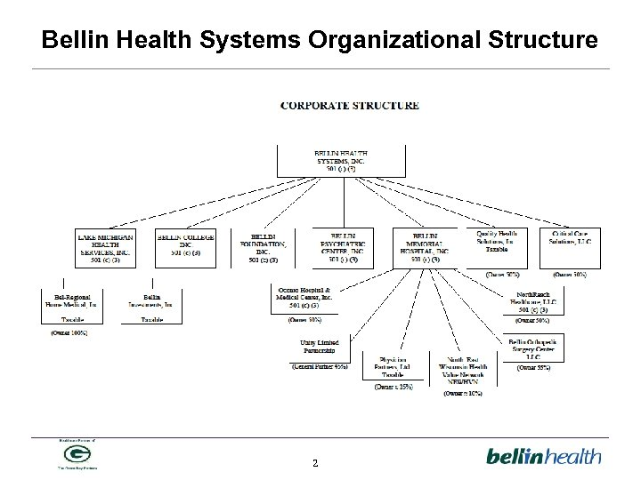 Bellin Health Systems Organizational Structure 2