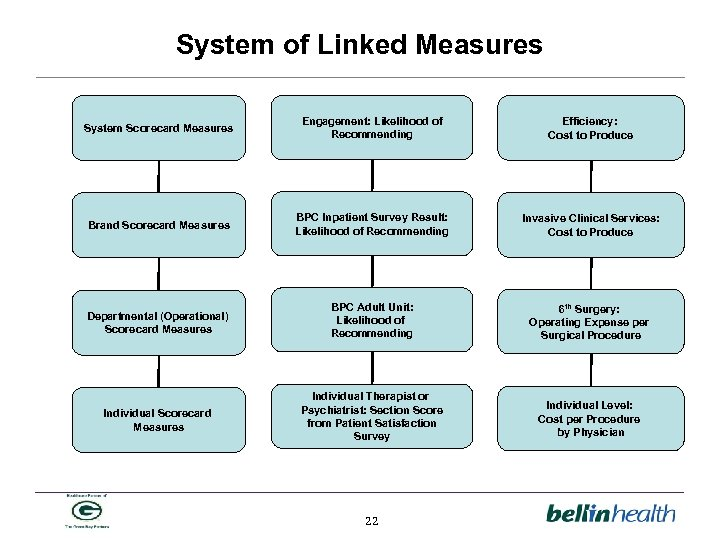 System of Linked Measures System Scorecard Measures Engagement: Likelihood of Recommending Efficiency: Cost to