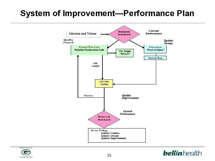 System of Improvement—Performance Plan 23