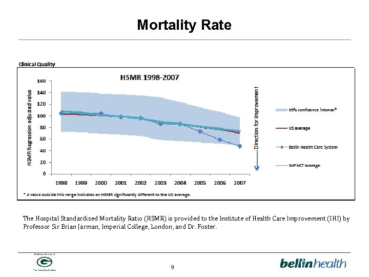 Mortality Rate The Hospital Standardized Mortality Ratio (HSMR) is provided to the Institute of