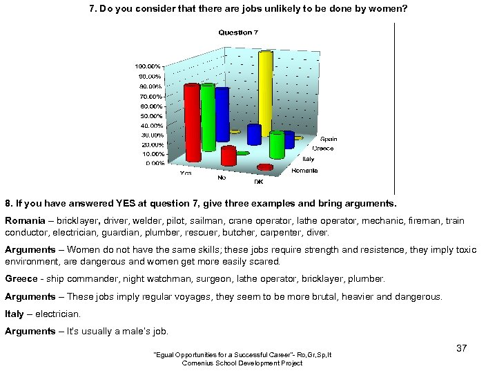 7. Do you consider that there are jobs unlikely to be done by women?