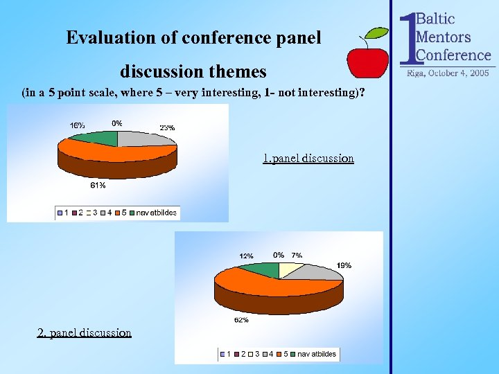 Evaluation of conference panel discussion themes (in a 5 point scale, where 5 –